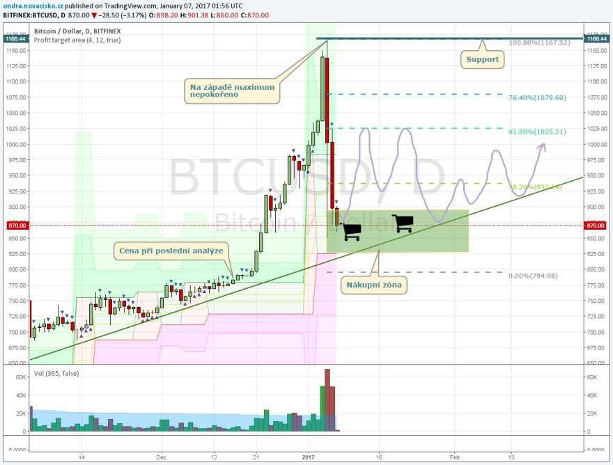 Bitcoin kurz leden 2017 graf