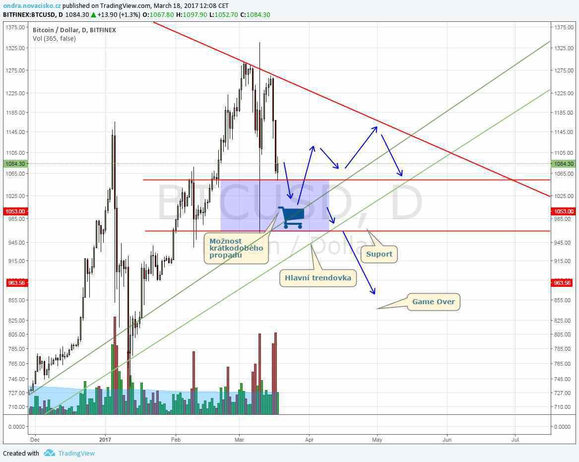 analýza ceny bitcoinu po hardforku