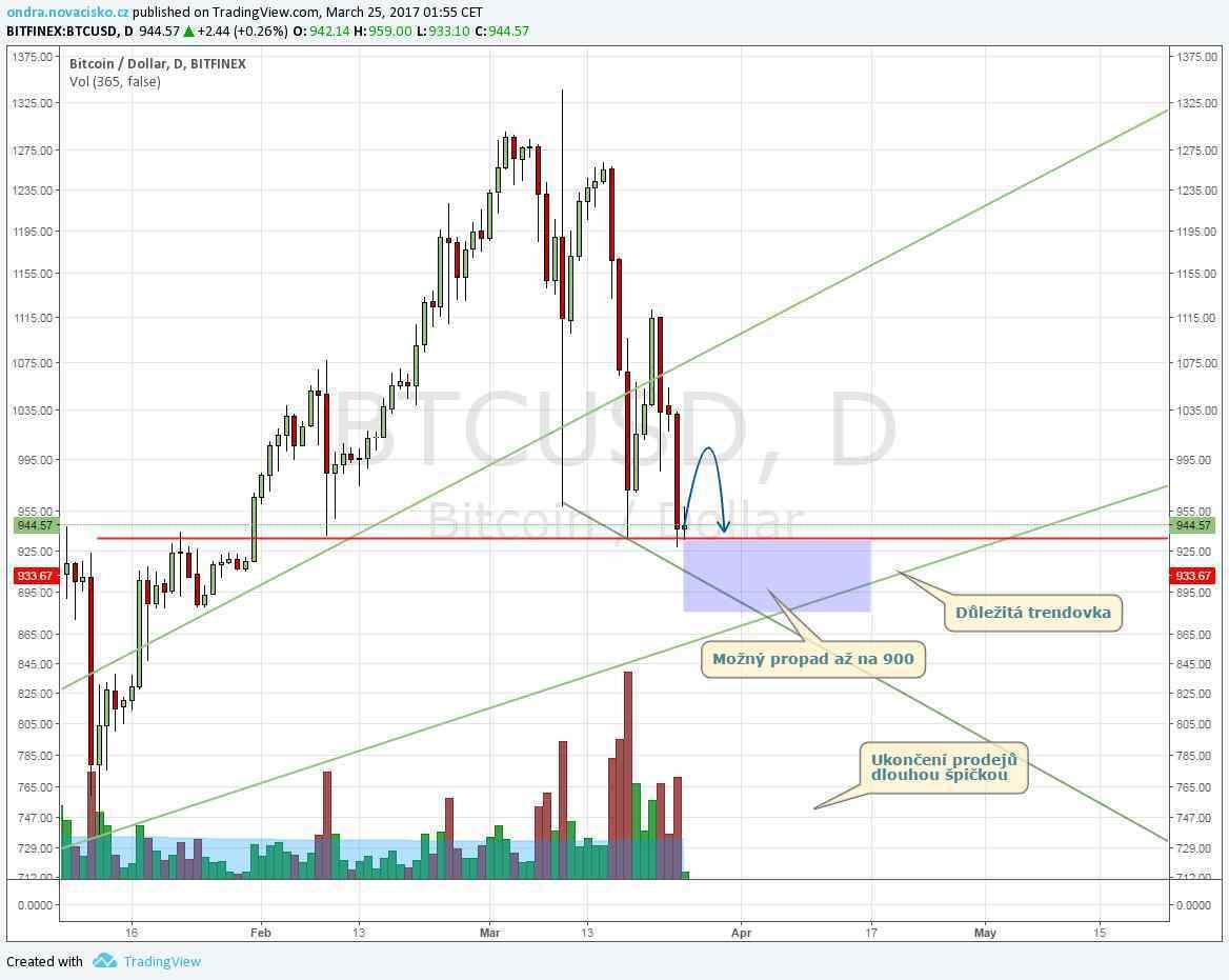 kurz bitcoinu březen 2017 graf