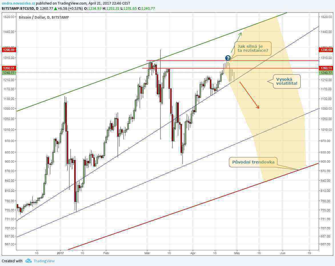 kurz bitcoinu 2017 dubnová analýza