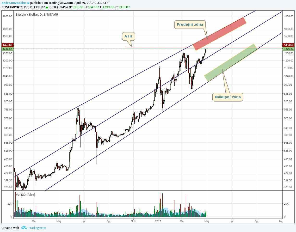 kurz bitcoinu duben 2017
