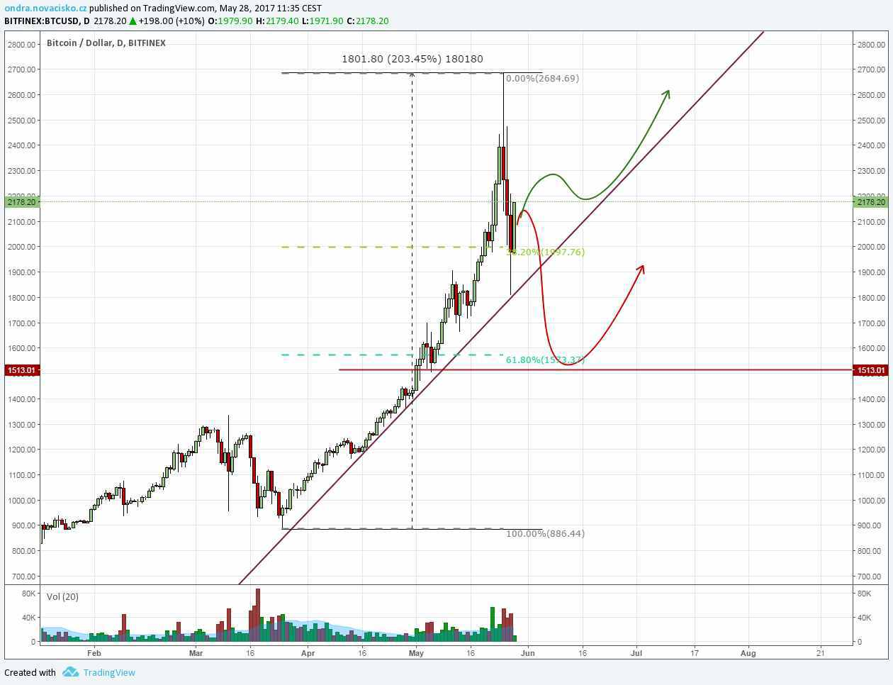 bitcoin kurz analýza květen 2017
