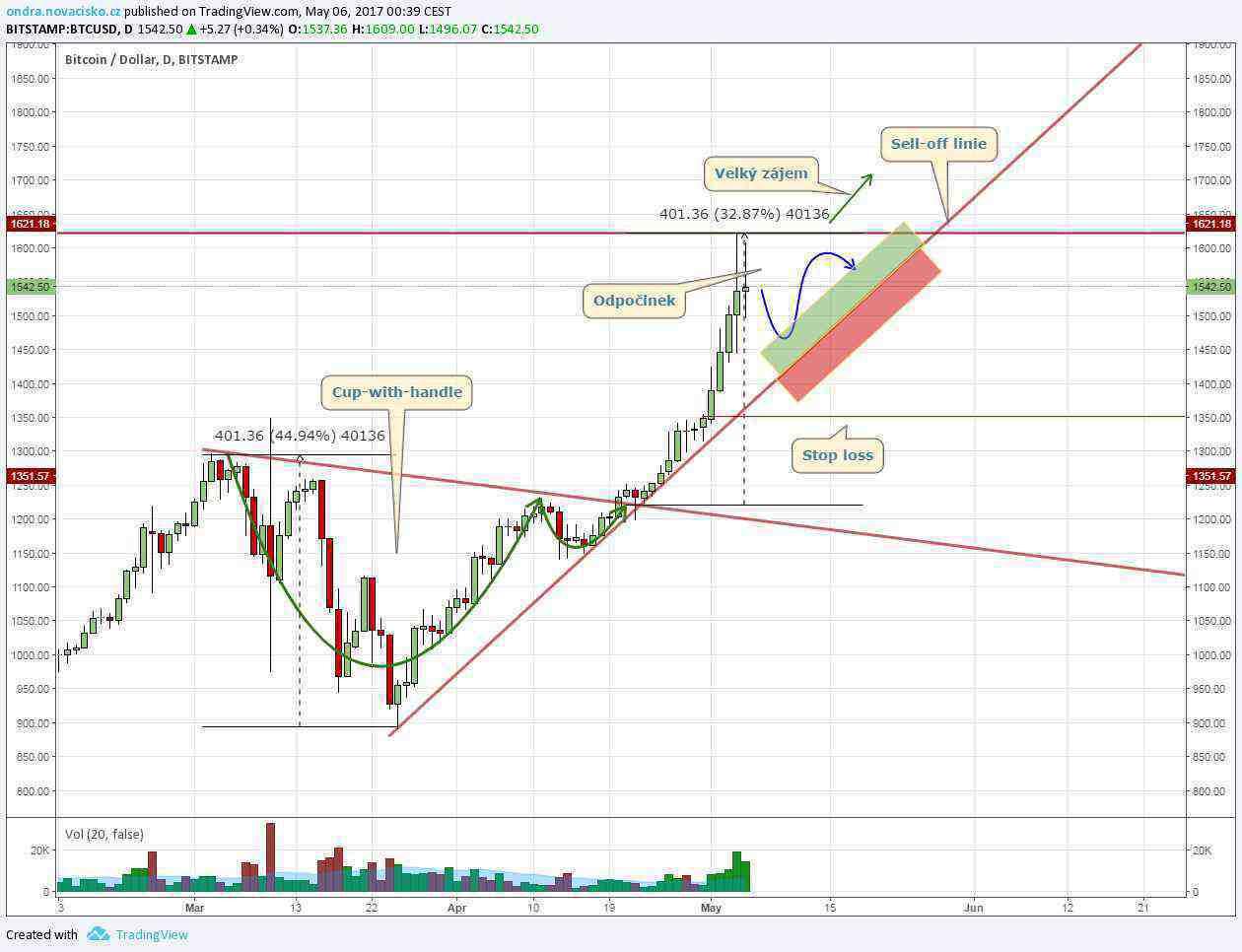 graf kurzu bitcoinu květen 2017