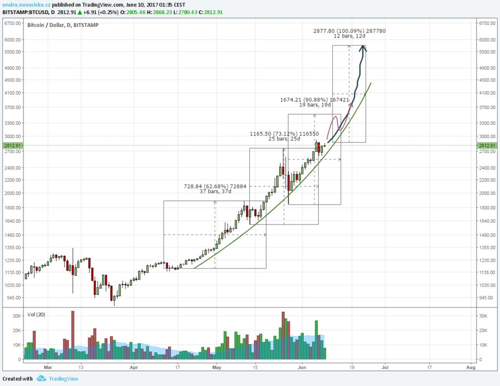 cena bitcoinu červen 2017 graf