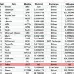 investice do top 100 altcoinů