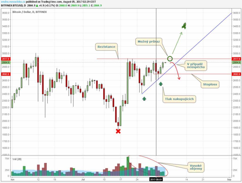 bitcoin kurz analýza srpen 2017