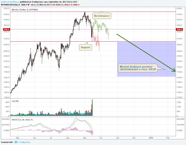 kurz bitcoinu analýza září 2017