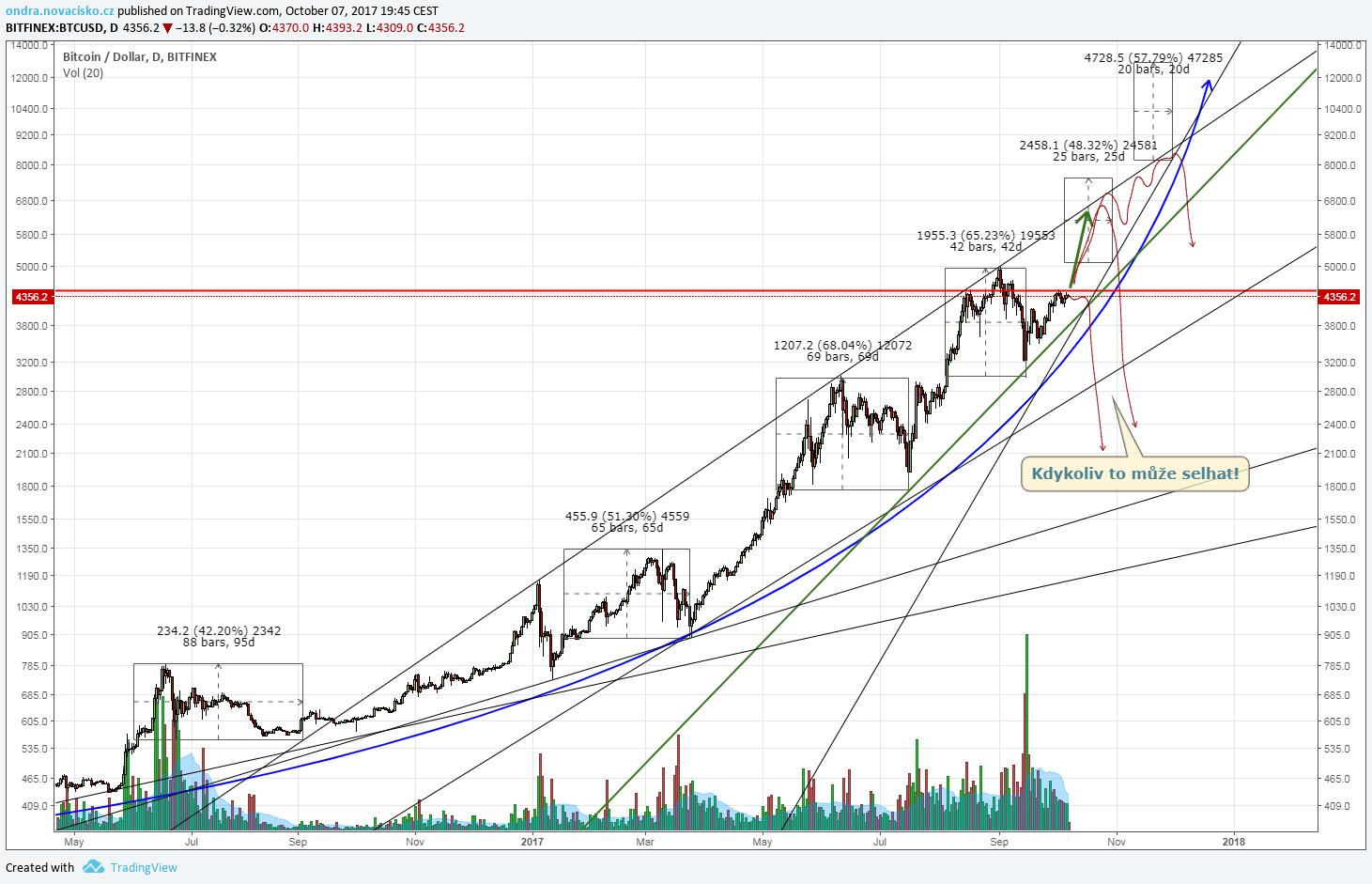 Cena bitcoinu analýza říjen 2017