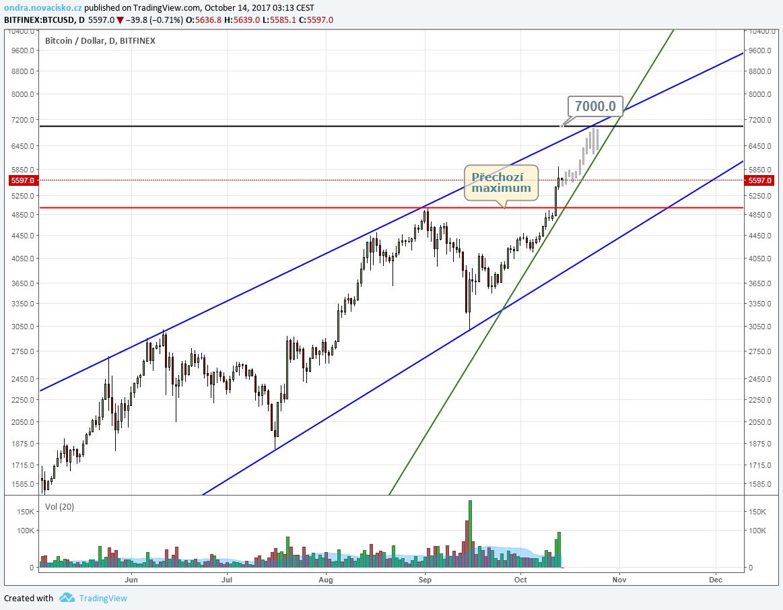 cena bitcoinu graf 10/2017