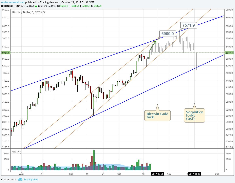 cena bitcoinu graf říjen 2017