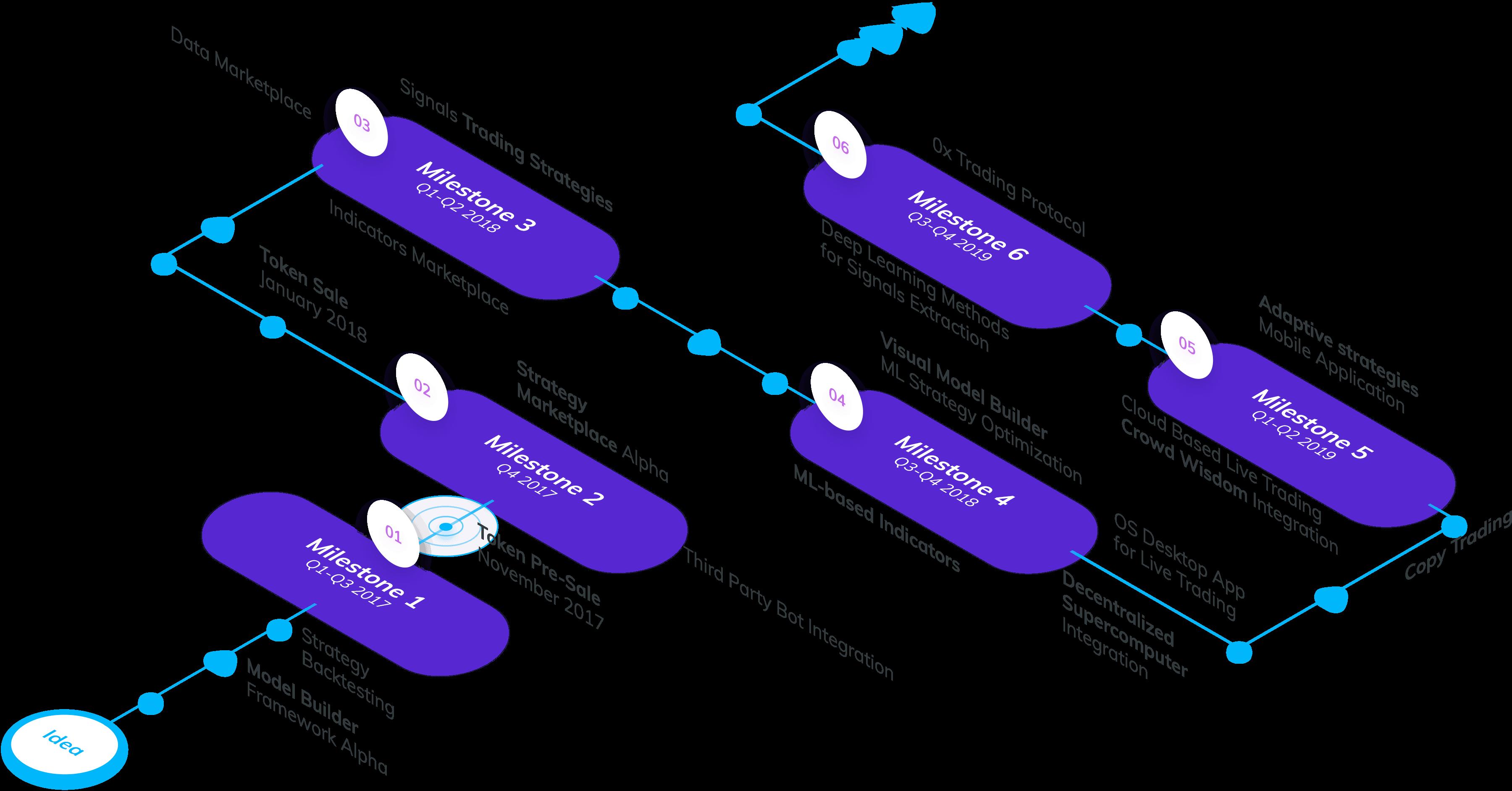 roadmap signals ICO