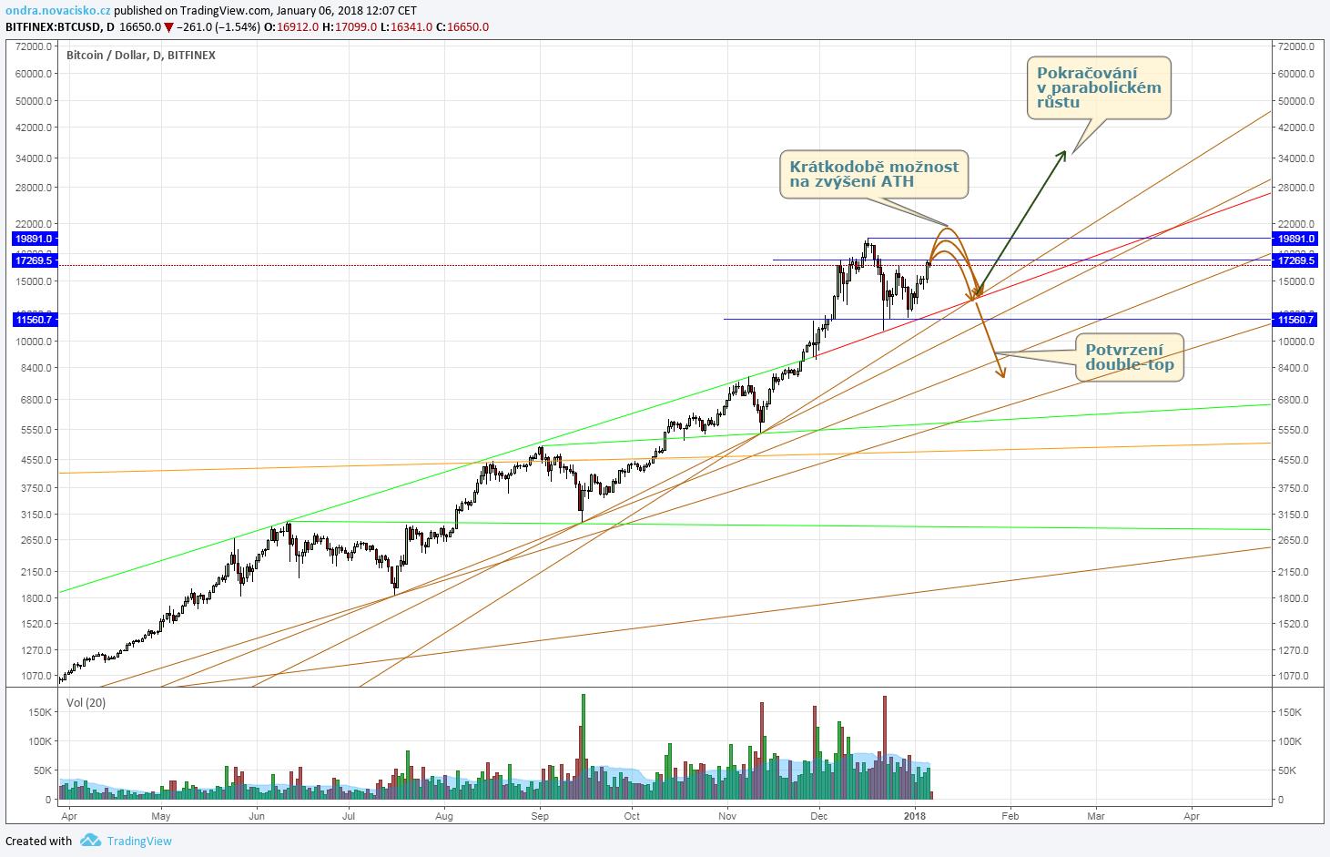 kurz bitcoinu graf