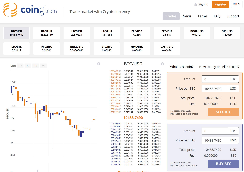 bitcoinová burza coingi