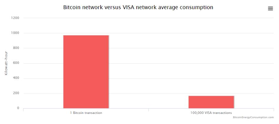 srovnání spotřeby elektrické energie Bitcoin a VISA