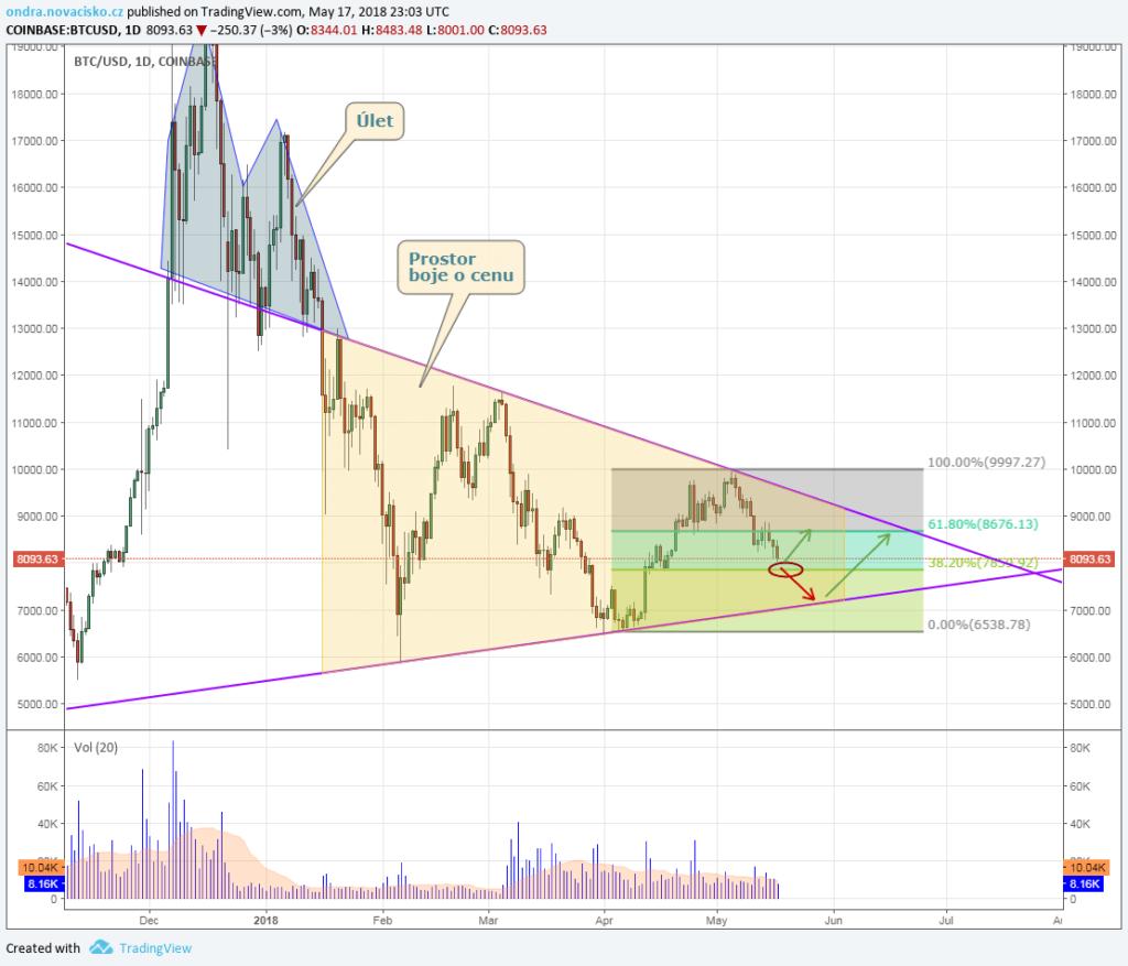 Bitcoin technická analýza od Ondry