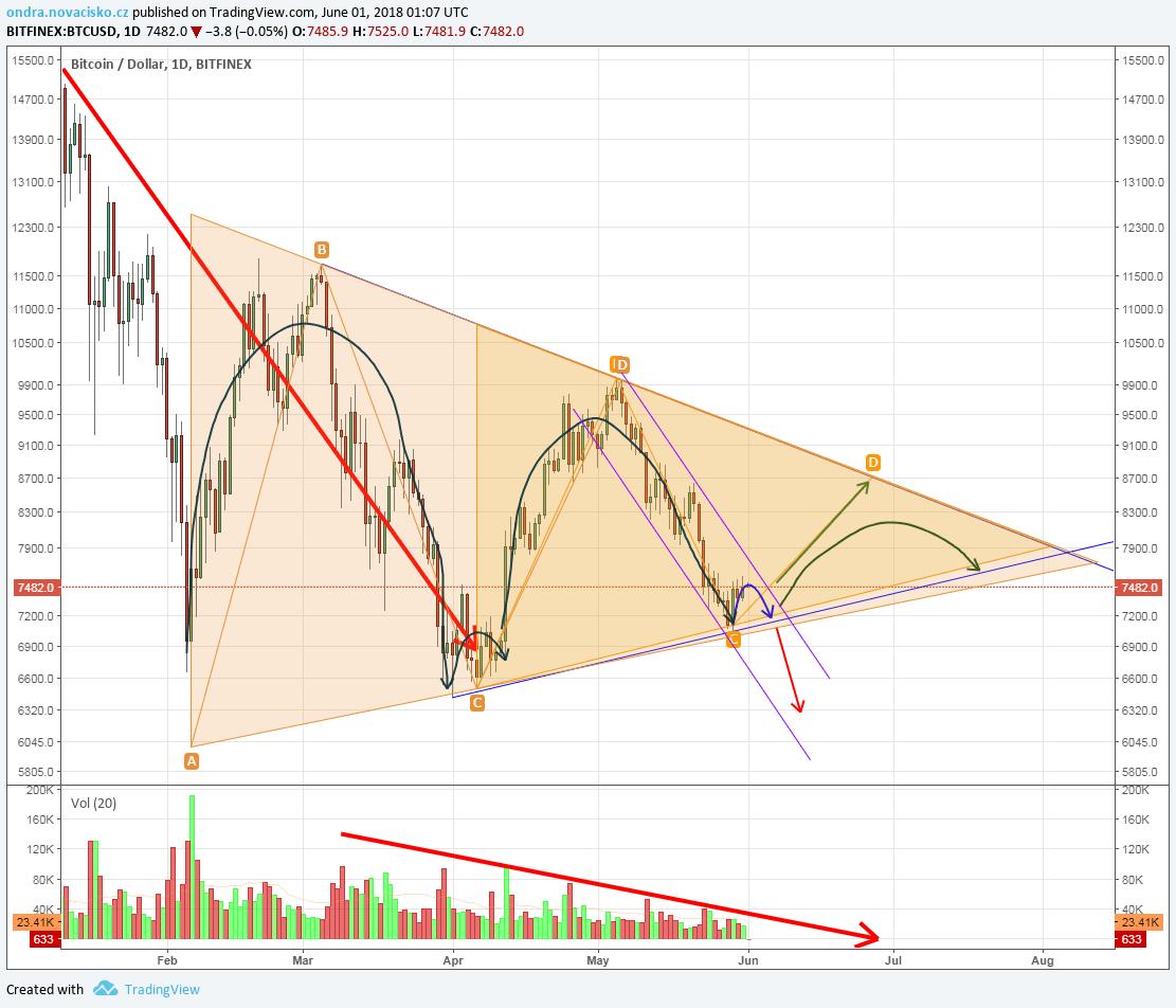 graf ceny bitcoinu červen 2018
