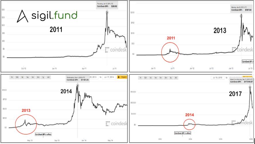 bitcoin cykly
