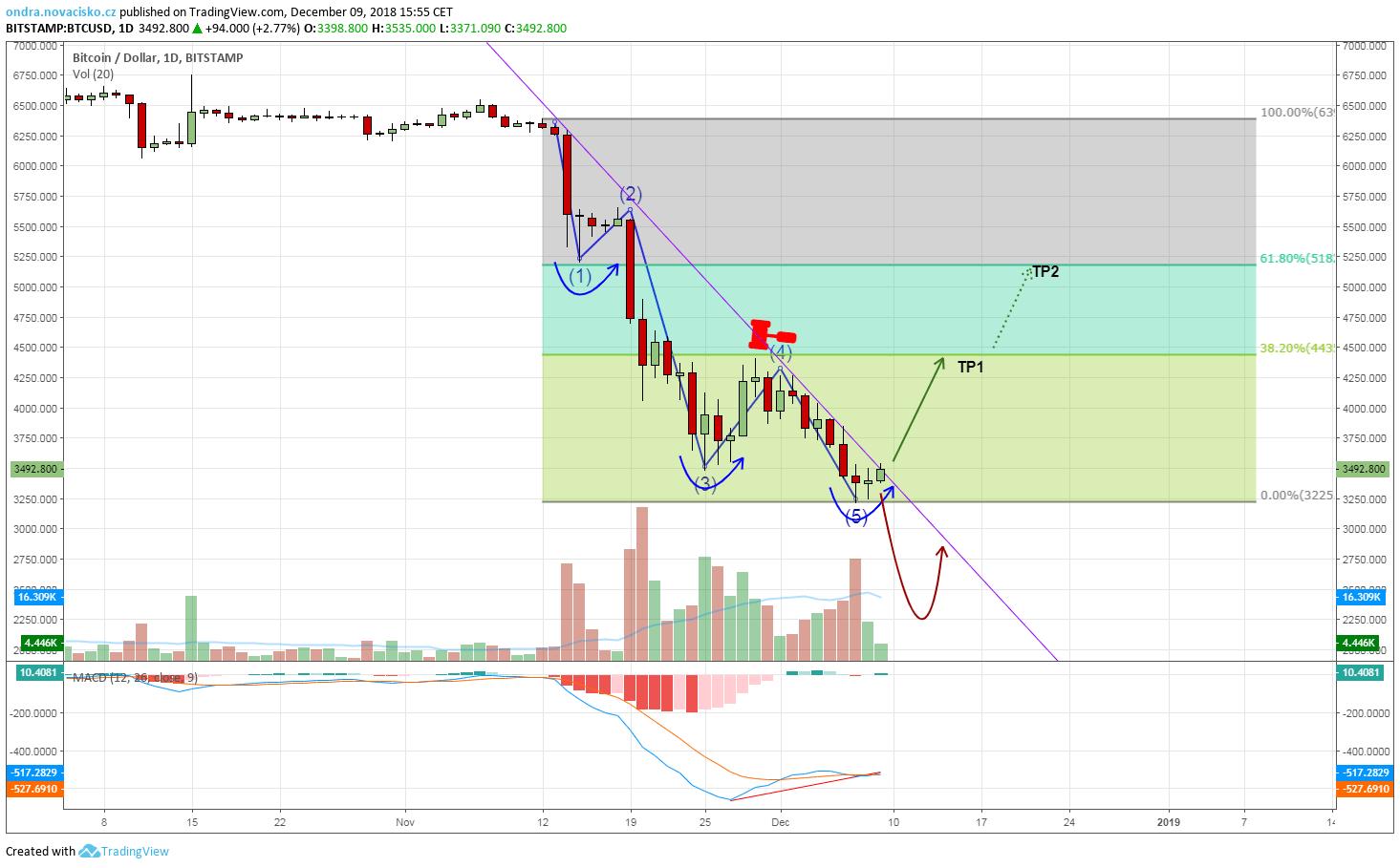 bitcoin graf prosinec 2018