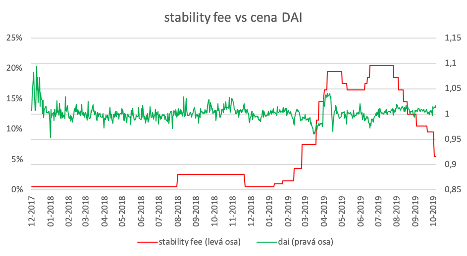 stability fee vs. cena DAI