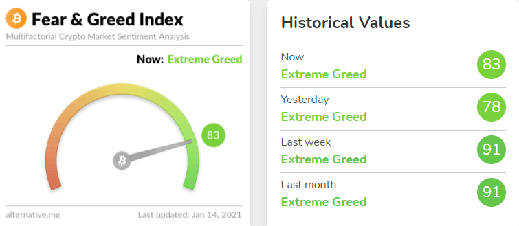 Fear & Greed index bitcoin