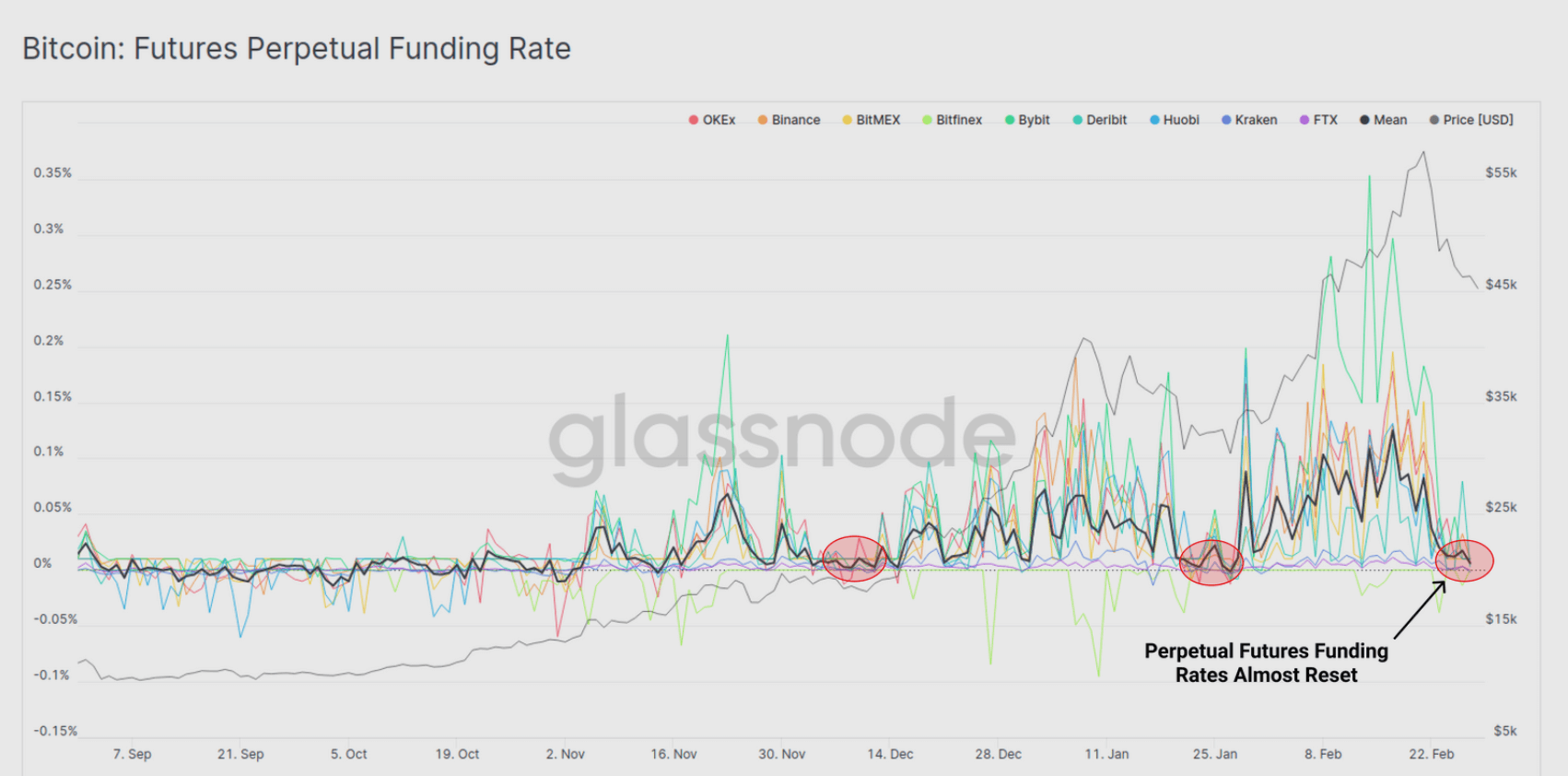 bitcoin funding rate