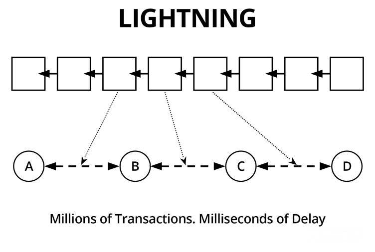 bitcoin lightning network schema